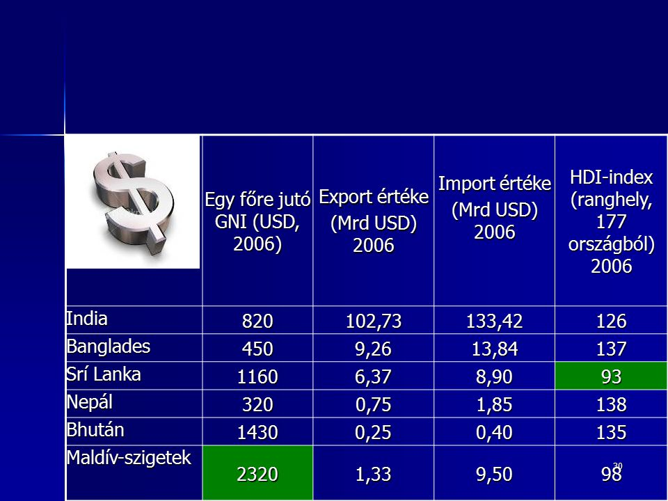 HDI-index (ranghely, 177 országból) 2006