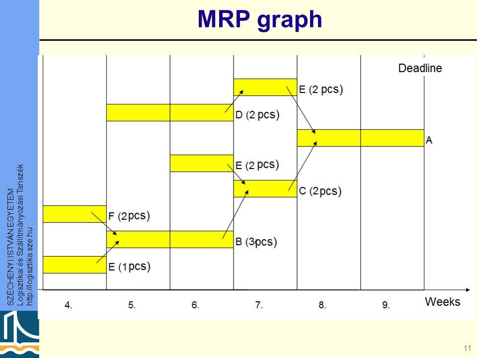 MRP graph