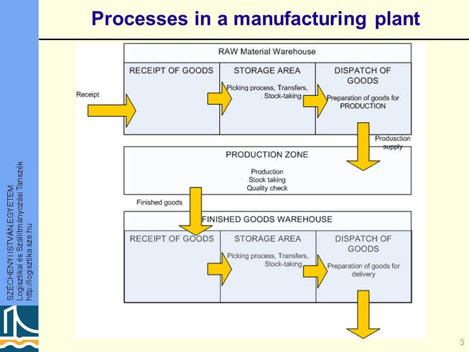 Processes in a manufacturing plant