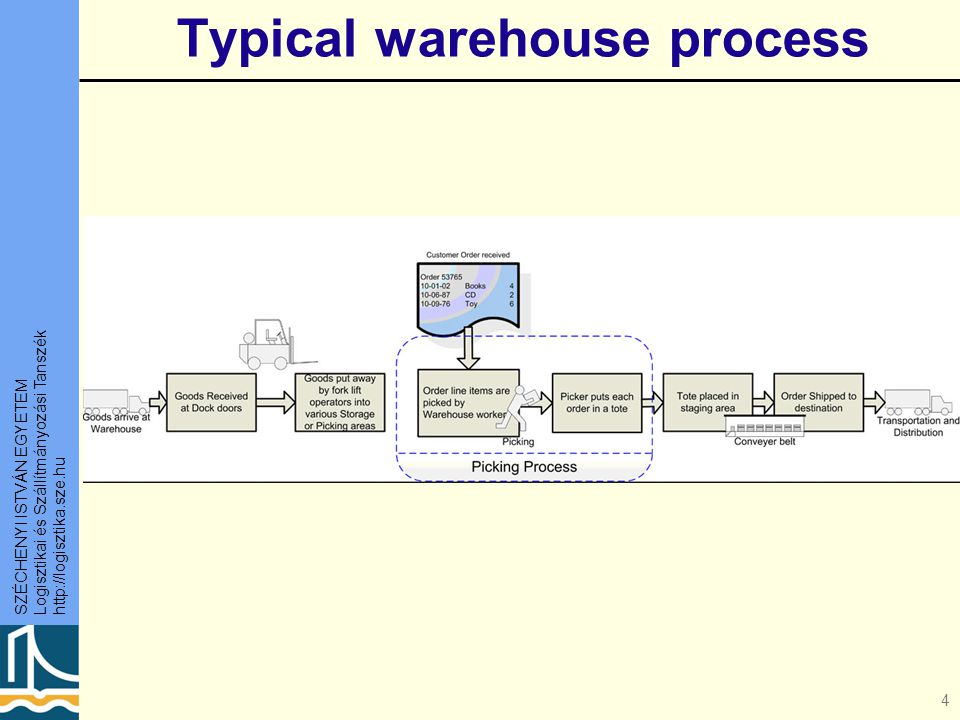 Typical warehouse process