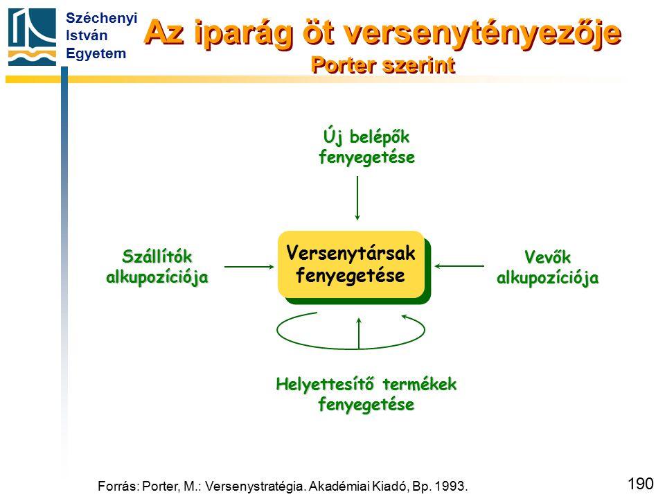 Az Öt Versenyerő-modell: az elemzések kulcseszköze