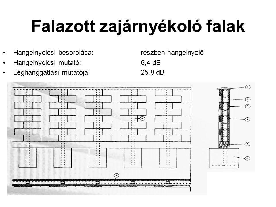 Falazott zajárnyékoló falak