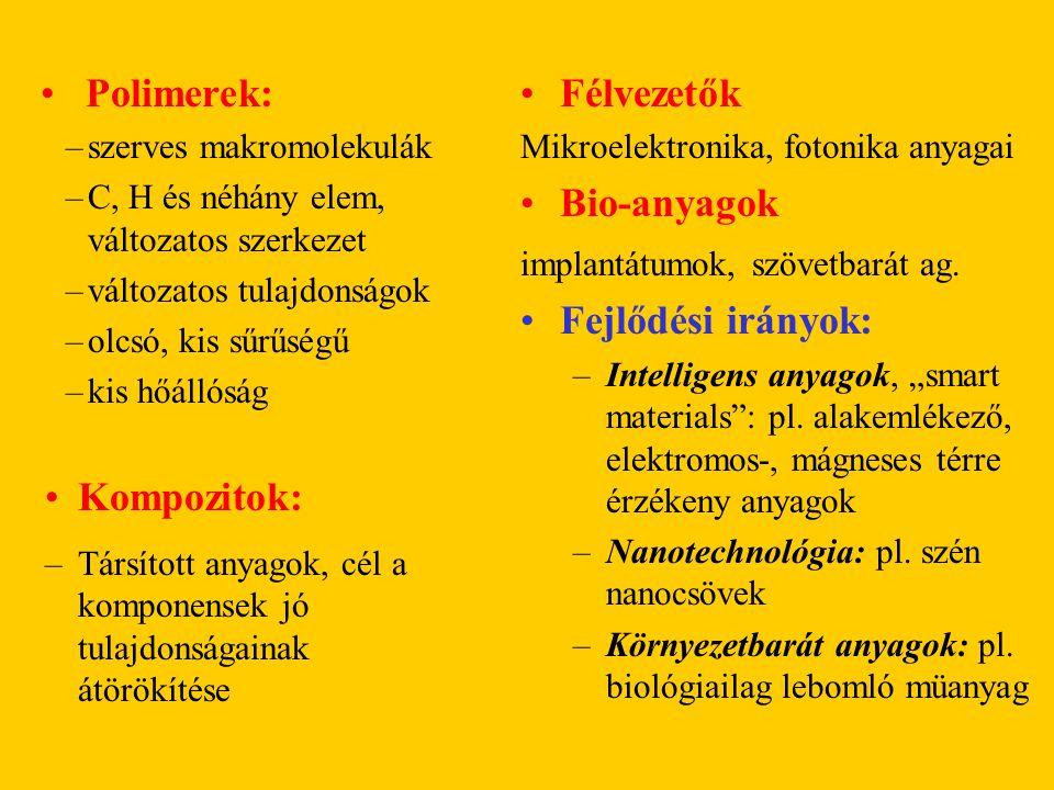 Polimerek: Félvezetők Bio-anyagok Fejlődési irányok: Kompozitok: