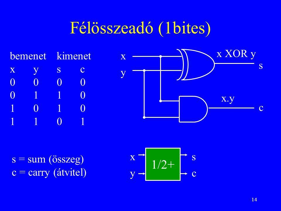 Félösszeadó (1bites) 1/2+ x XOR y bemenet kimenet x y s c 0 0 0 0
