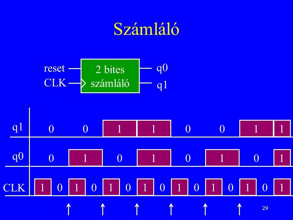 Számláló reset 2 bites számláló q0 CLK q1 q1 1 1 1 1 q0 1 1 1 1 CLK 1