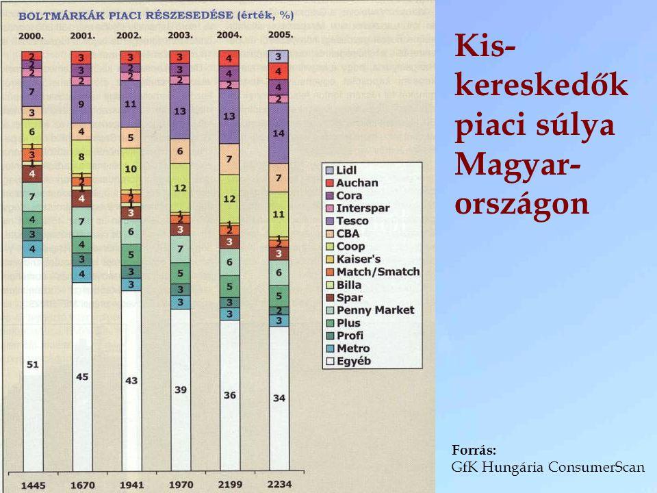 Kis-kereskedők piaci súlya Magyar-országon