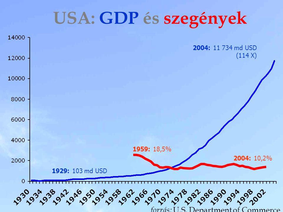 USA: GDP és szegények forrás: U.S. Department of Commerce