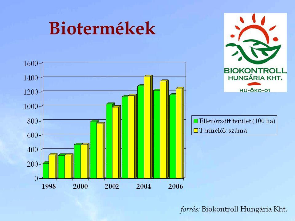 Biotermékek forrás: Biokontroll Hungária Kht.