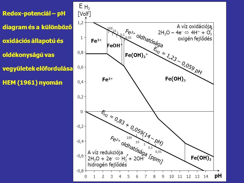 E Redox-potenciál – pH diagram és a különböző oxidációs állapotú és