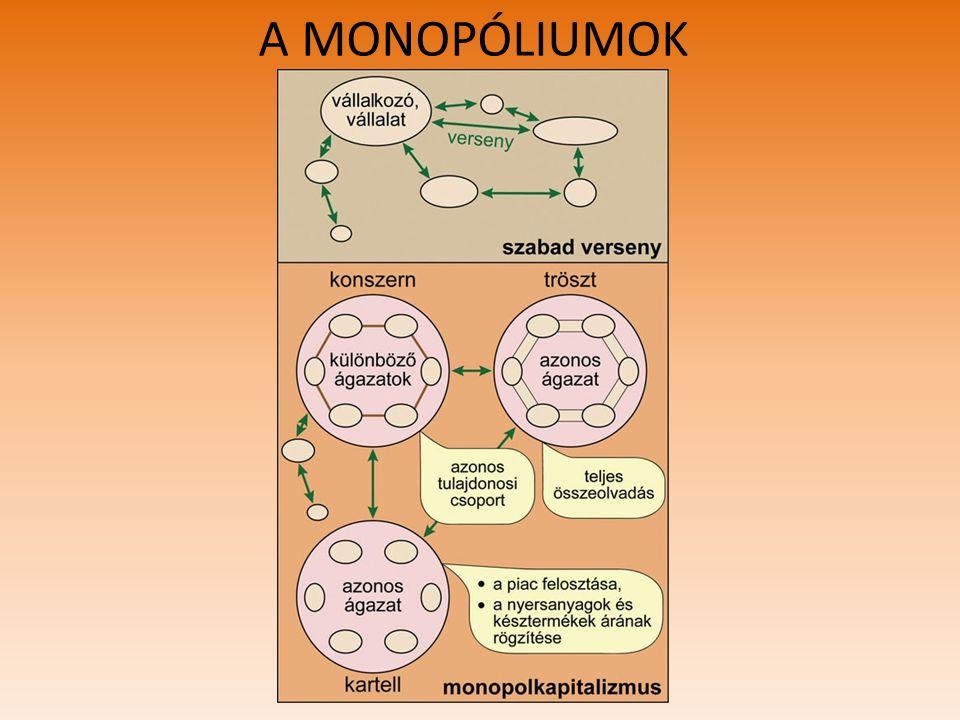 A MONOPÓLIUMOK
