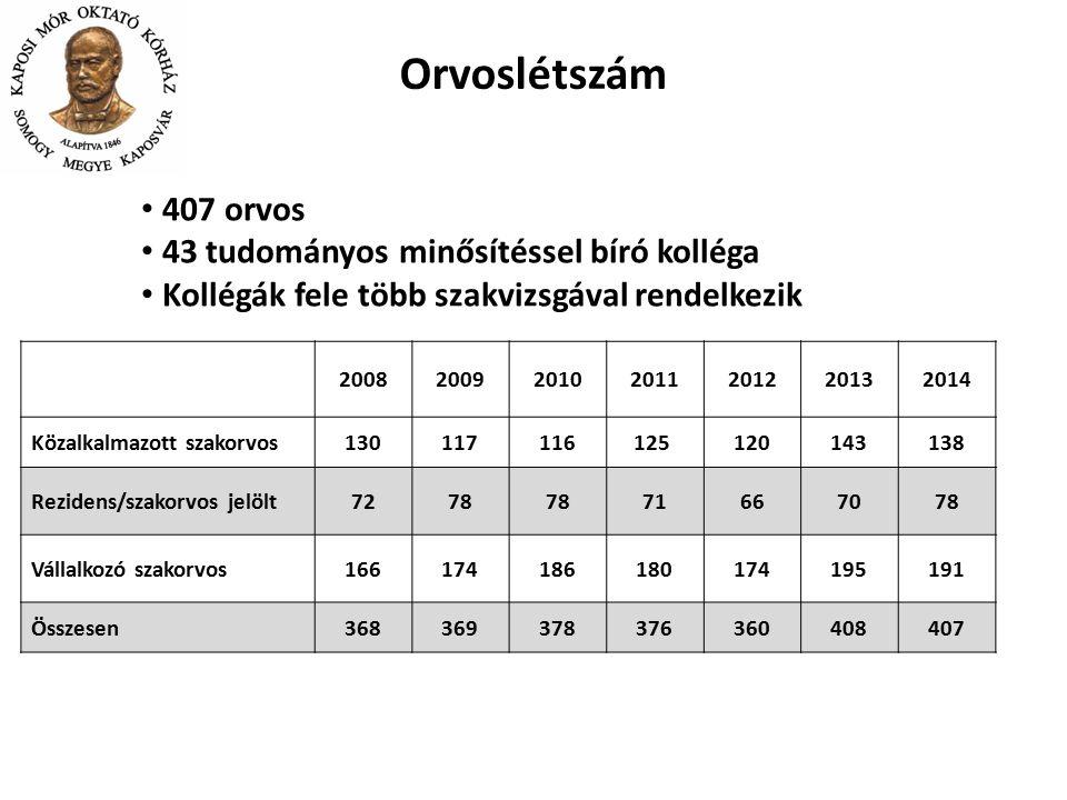 Orvoslétszám 407 orvos 43 tudományos minősítéssel bíró kolléga