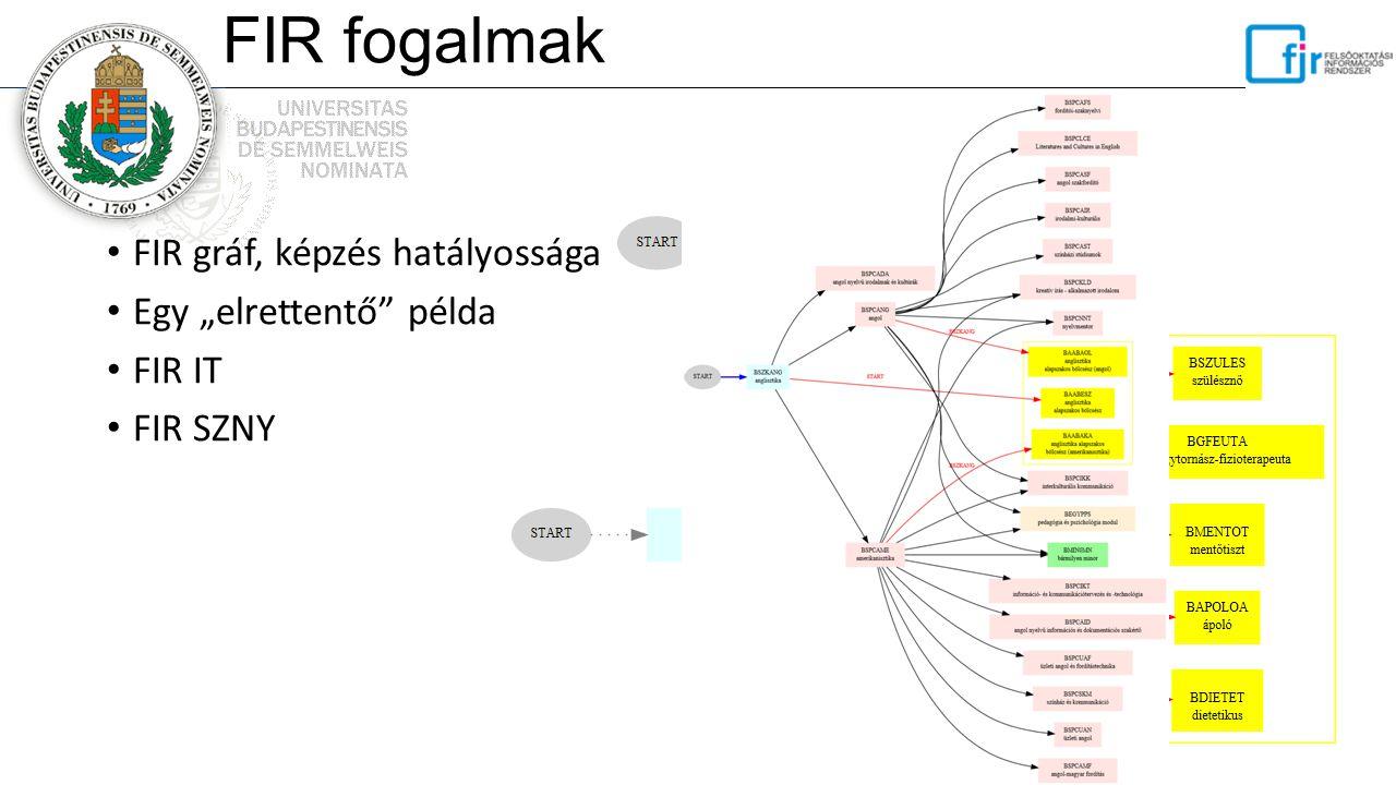 """FIR fogalmak FIR gráf, képzés hatályossága Egy """"elrettentő példa"""