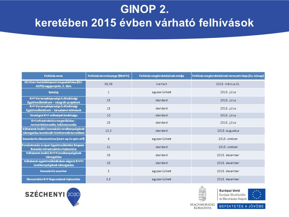 GINOP 2. keretében 2015 évben várható felhívások