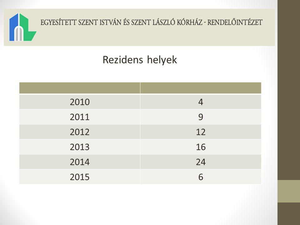 Rezidens helyek 2010 4 2011 9 2012 12 2013 16 2014 24 2015 6