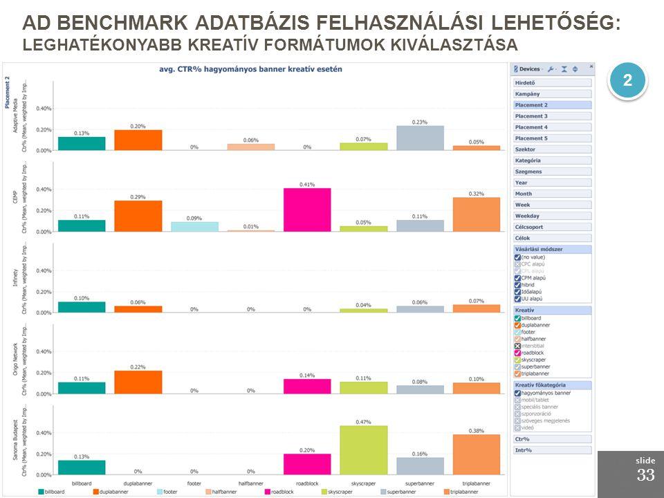 by MediaCom 18.03.2010 AD Benchmark adatbázis felhasználási lehetőség: Leghatékonyabb kreatív formátumok kiválasztása.