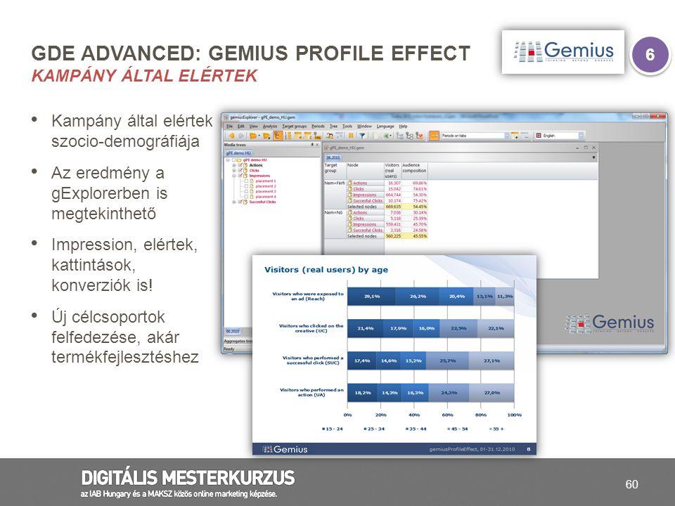 gDE advanced: gemius Profile Effect Kampány által elértek