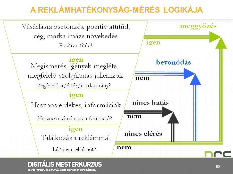 A reklámhatékonyság-mérés logikája