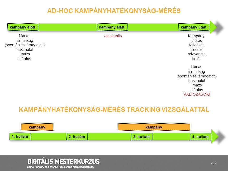 Ad-hoc KAMPÁNYhatékonyság-mérés