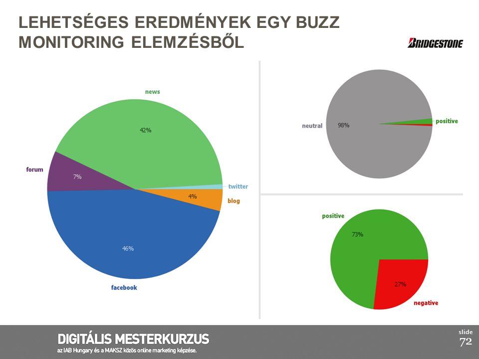lehetséges eredmények egy Buzz Monitoring elemzésből