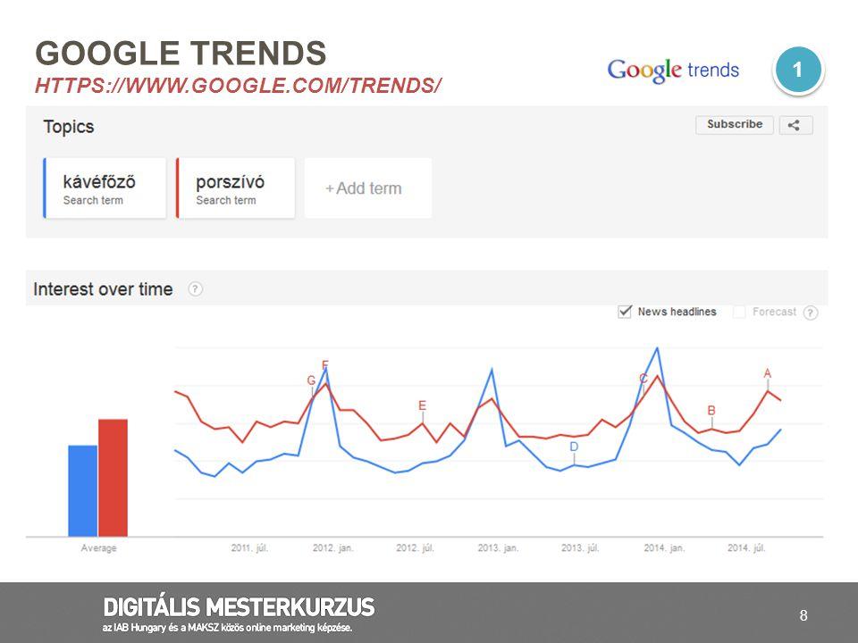 Google trends https://www.google.com/trends/
