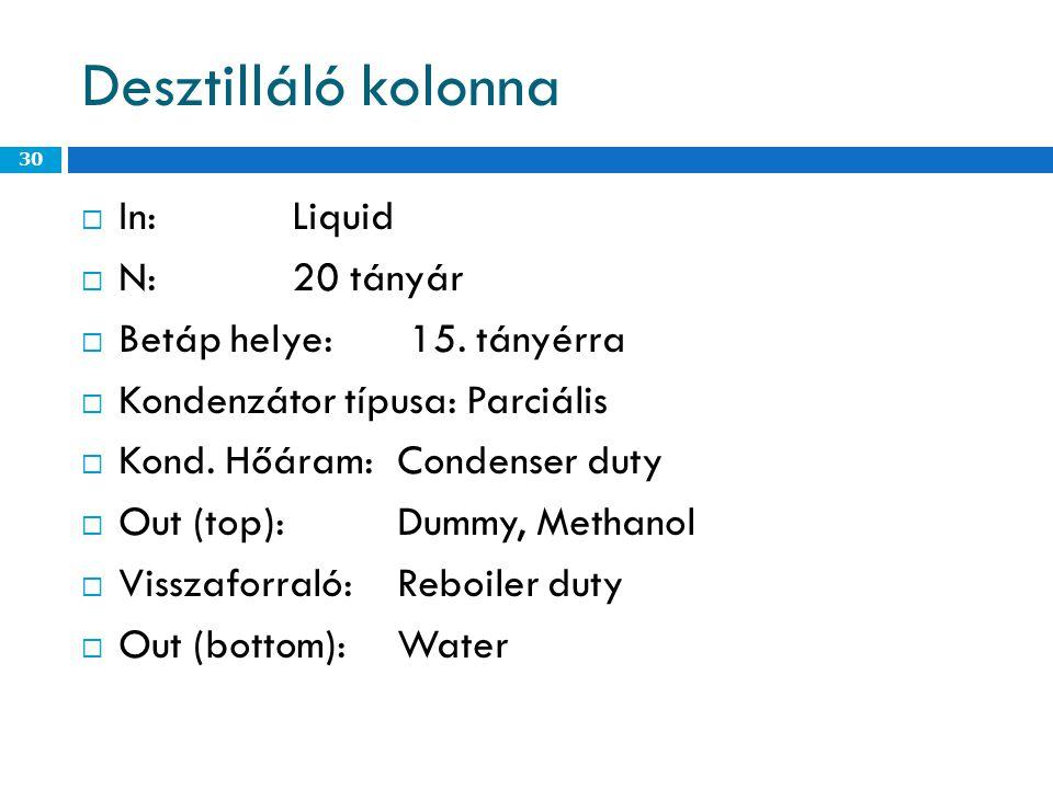 Desztilláló kolonna In: Liquid N: 20 tányár Betáp helye: 15. tányérra