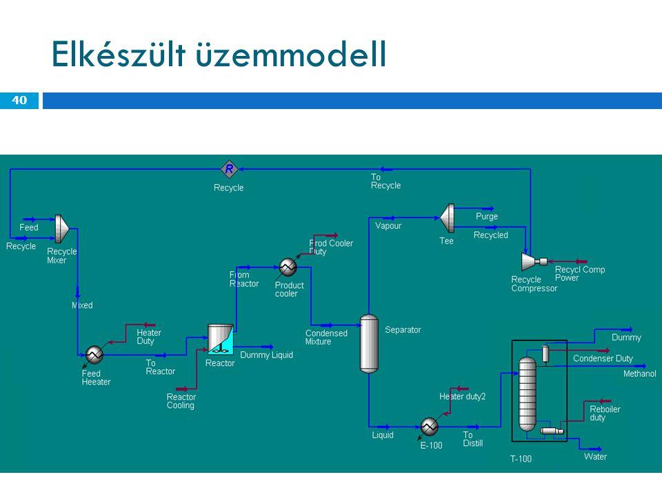 Elkészült üzemmodell