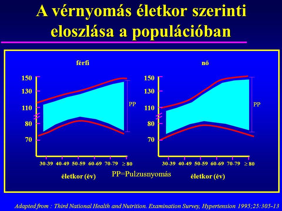 A vérnyomás életkor szerinti eloszlása a populációban