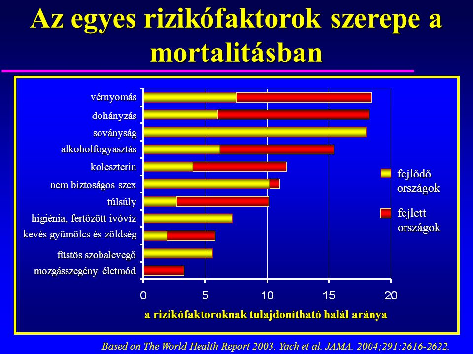 Az egyes rizikófaktorok szerepe a mortalitásban