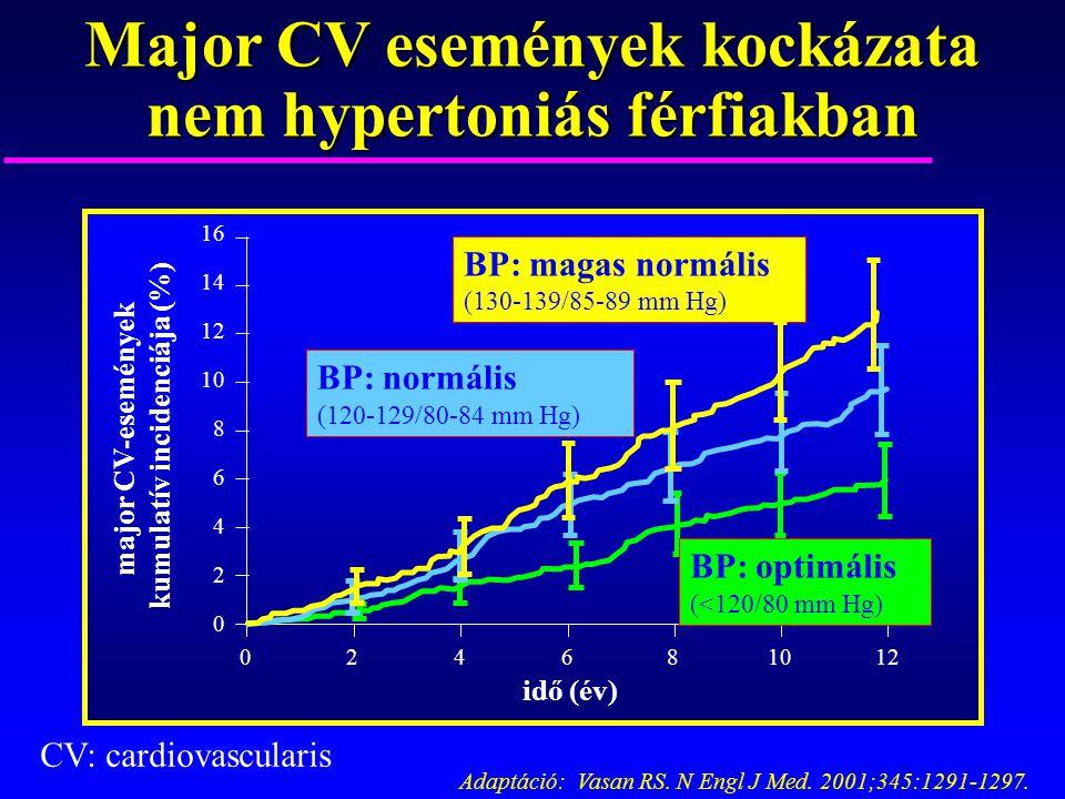 Major CV események kockázata nem hypertoniás férfiakban