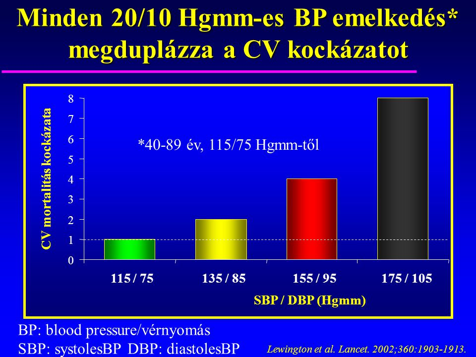 Minden 20/10 Hgmm-es BP emelkedés* megduplázza a CV kockázatot