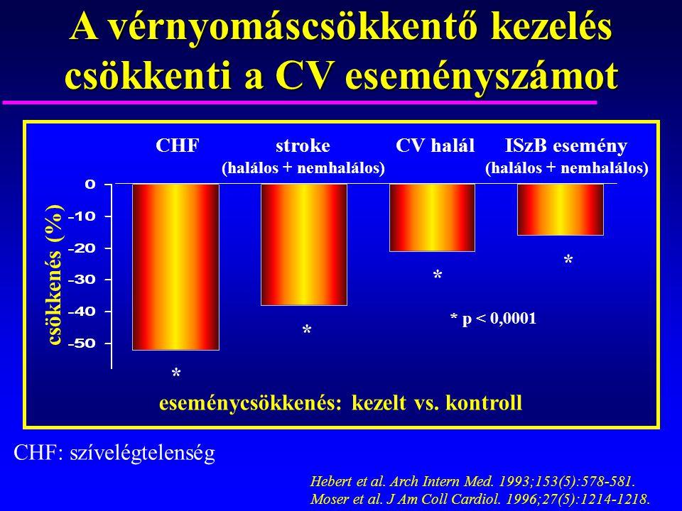 A vérnyomáscsökkentő kezelés csökkenti a CV eseményszámot