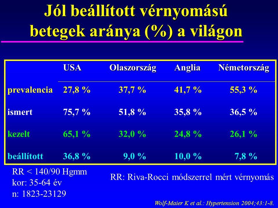 Jól beállított vérnyomású betegek aránya (%) a világon