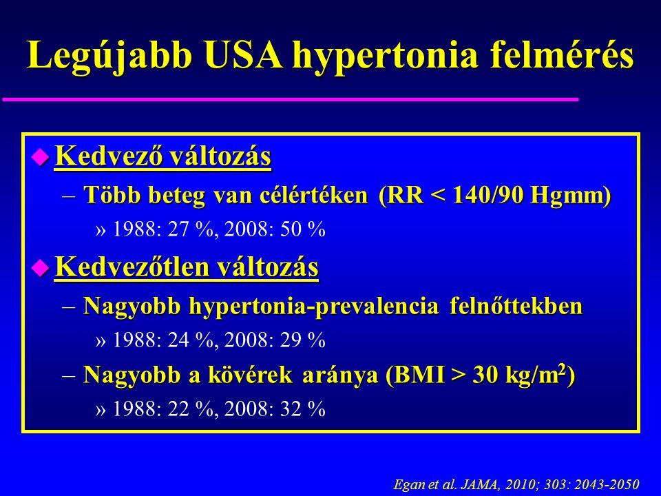 Legújabb USA hypertonia felmérés
