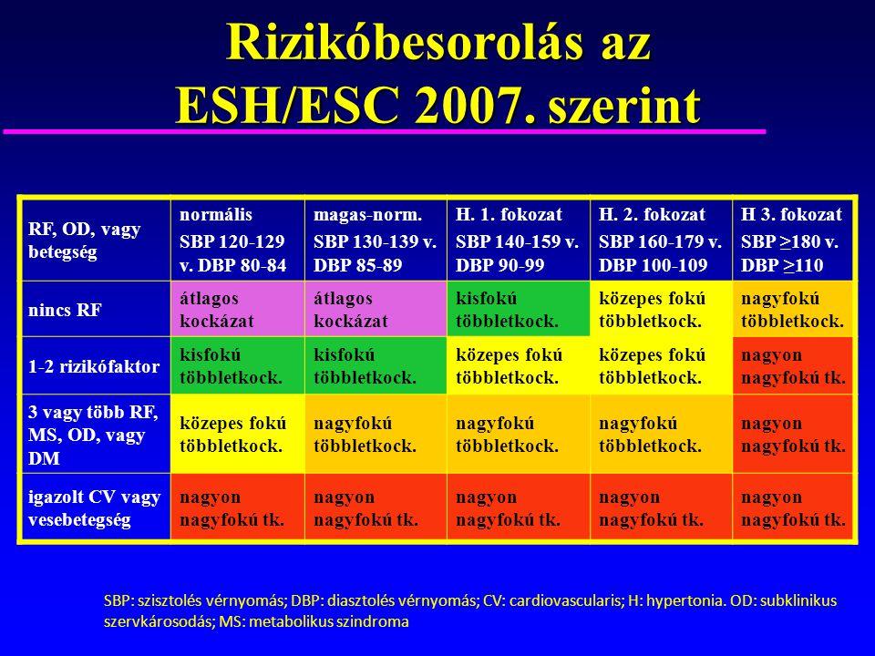 Rizikóbesorolás az ESH/ESC 2007. szerint