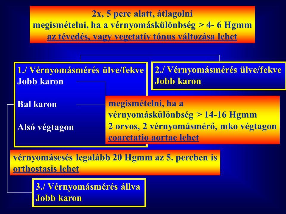 megismételni, ha a vérnyomáskülönbség > 4- 6 Hgmm