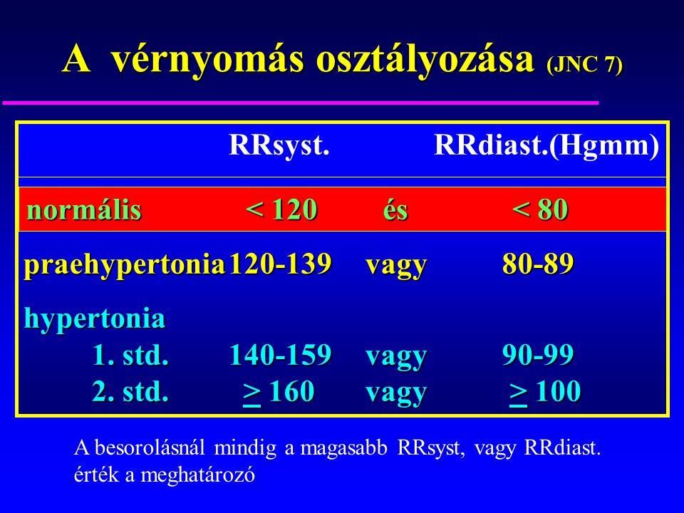 A vérnyomás osztályozása (JNC 7)