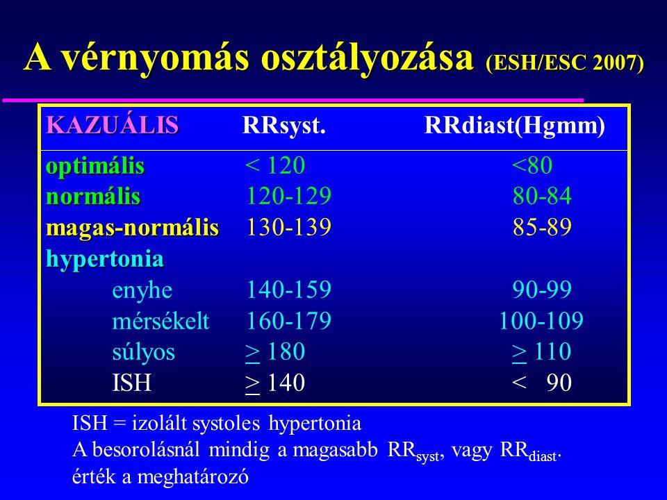 A vérnyomás osztályozása (ESH/ESC 2007)
