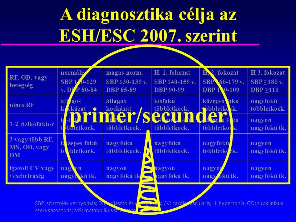 A diagnosztika célja az ESH/ESC 2007. szerint