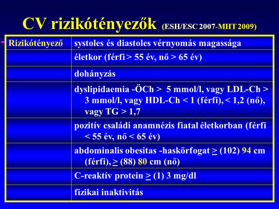 CV rizikótényezők (ESH/ESC 2007-MHT 2009)