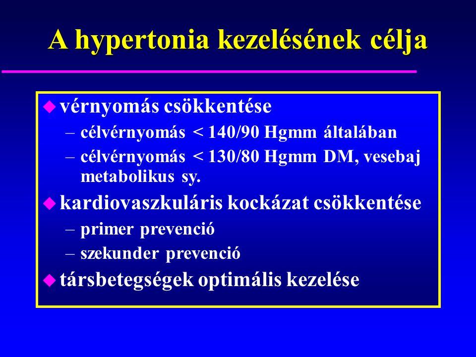 A hypertonia kezelésének célja