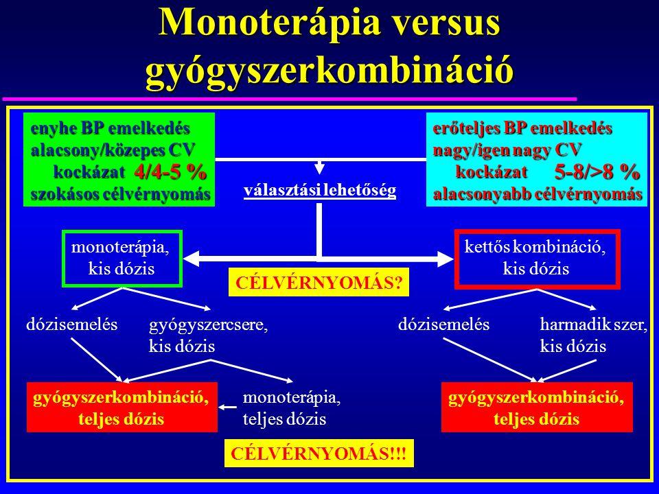 Monoterápia versus gyógyszerkombináció