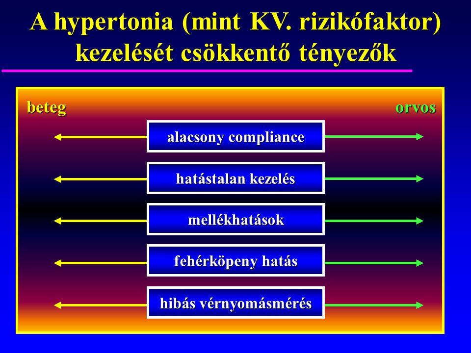 A hypertonia (mint KV. rizikófaktor) kezelését csökkentő tényezők
