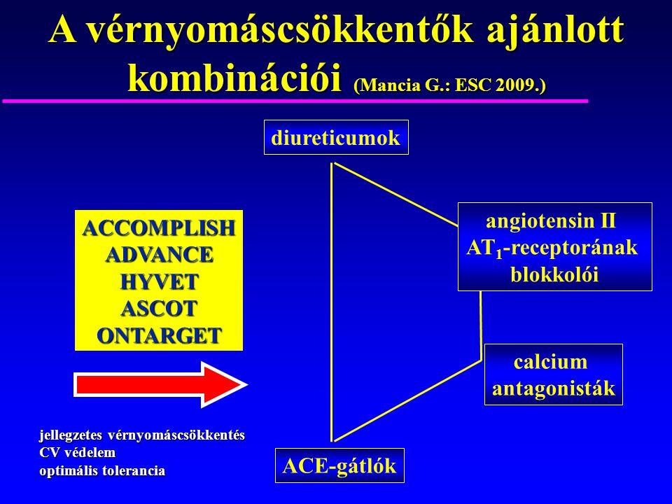 A vérnyomáscsökkentők ajánlott kombinációi (Mancia G.: ESC 2009.)