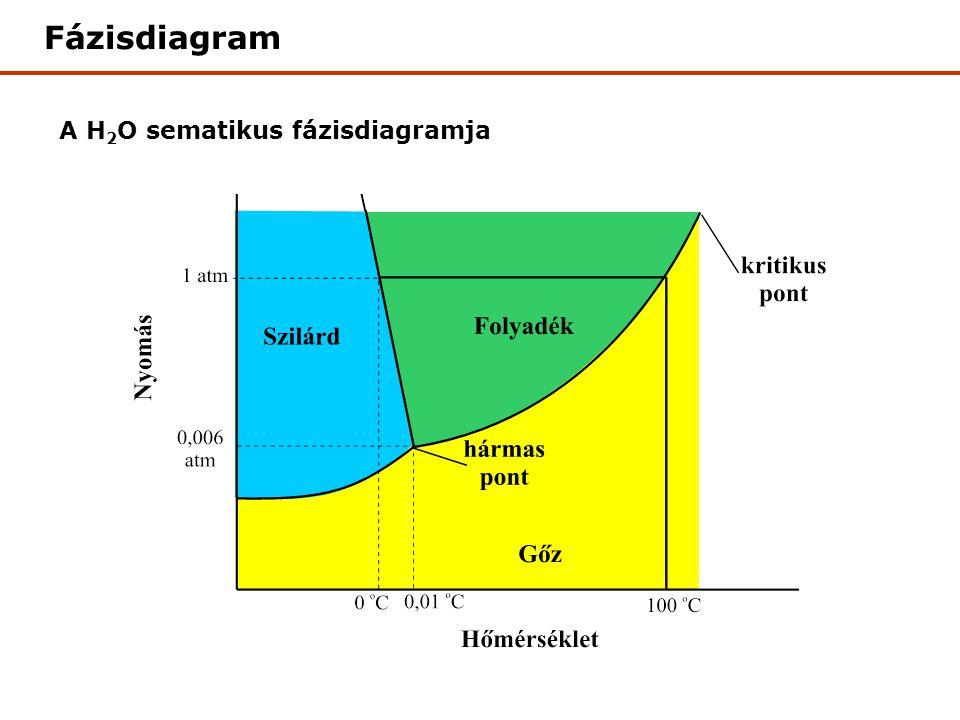 Fázisdiagram A H2O sematikus fázisdiagramja
