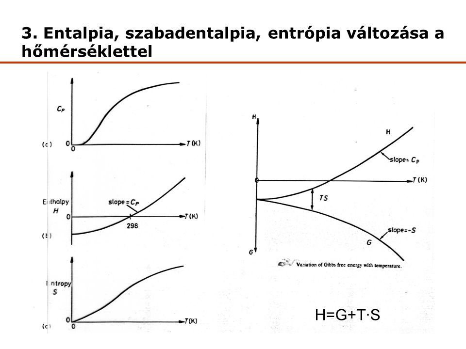 3. Entalpia, szabadentalpia, entrópia változása a hőmérséklettel
