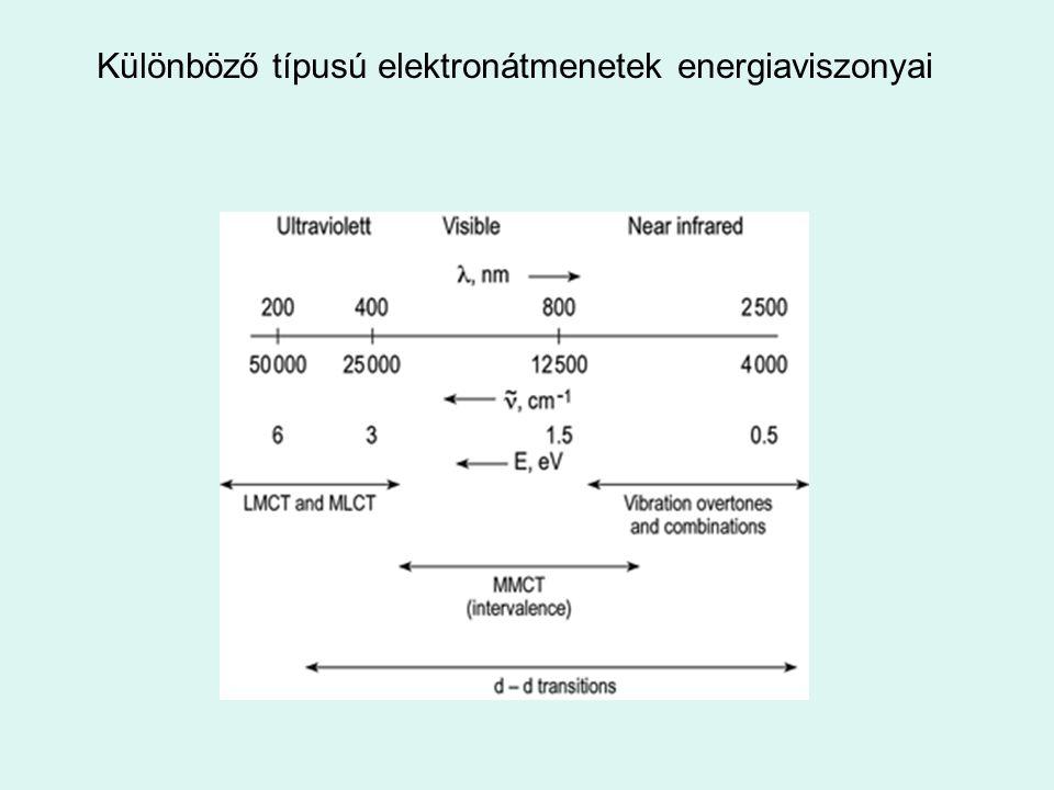 Különböző típusú elektronátmenetek energiaviszonyai