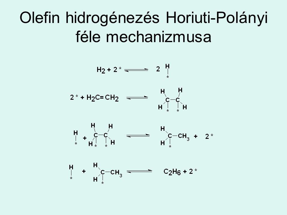 Olefin hidrogénezés Horiuti-Polányi féle mechanizmusa