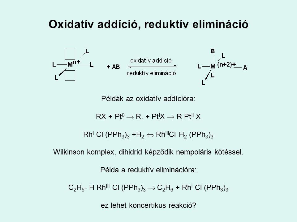 Oxidatív addíció, reduktív elimináció