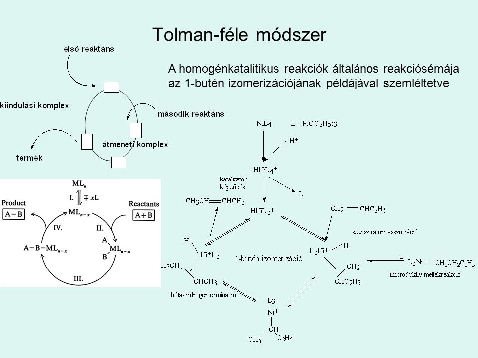 Tolman-féle módszer A homogénkatalitikus reakciók általános reakciósémája.