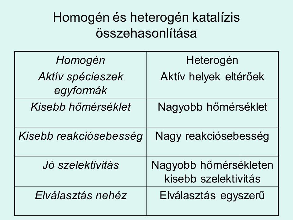 Homogén és heterogén katalízis összehasonlítása